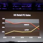Desktop PC sales